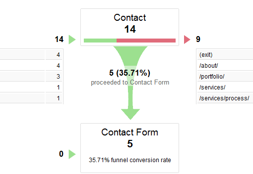 how to delete goal from google analytics