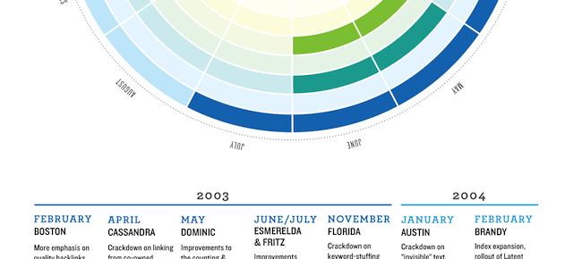 Visual History of Google Algorithm Changes